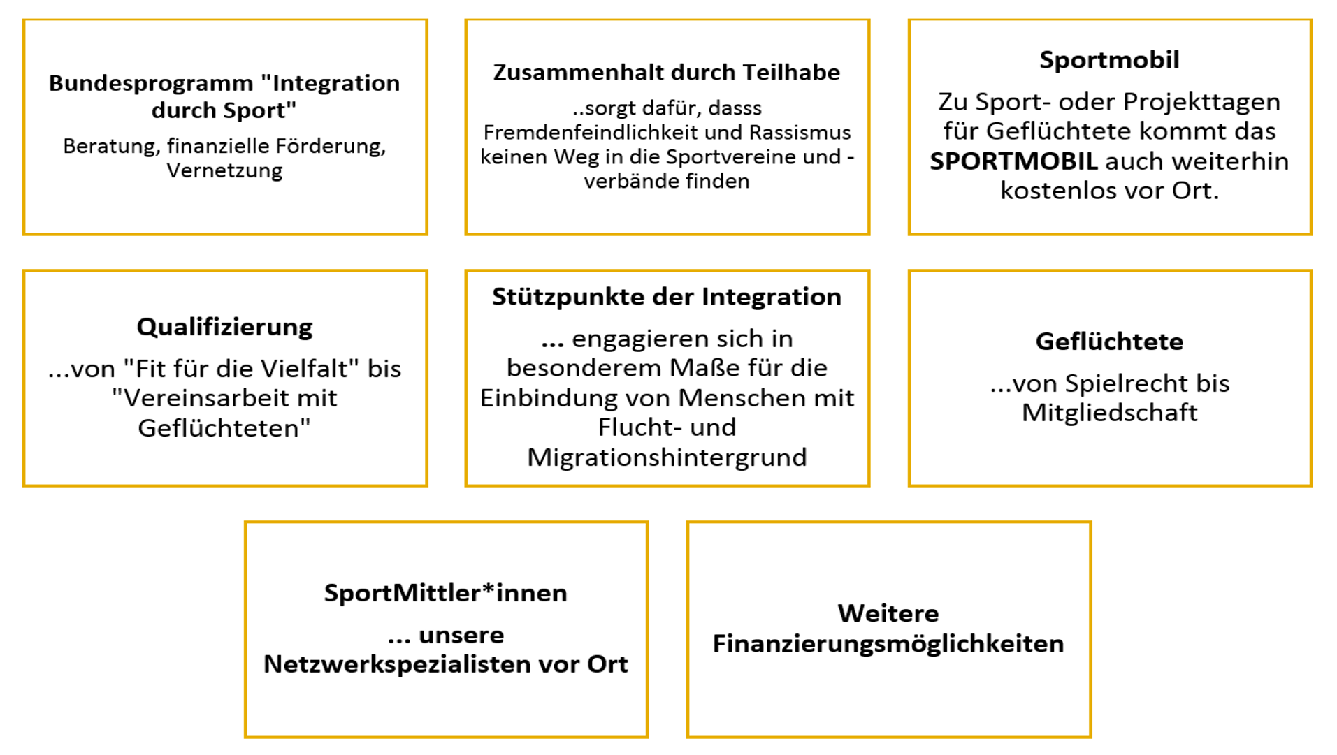 Grafik Integration durch Sport